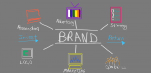 Develop a Strong Brand